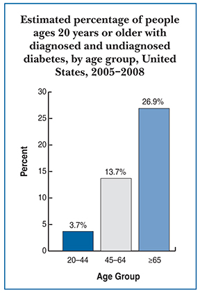 Drawing of a bar graph titled Estimated percentage of people ages 20 years or older with diagnosed and undiagnosed diabetes, by age group, United States, 2005-2008. The estimated percentage of adults with diabetes was 3.7 percent for ages 20 to 44, 13.7 percent for ages 45 to 64, and 26.9 percent for ages 65 and older.