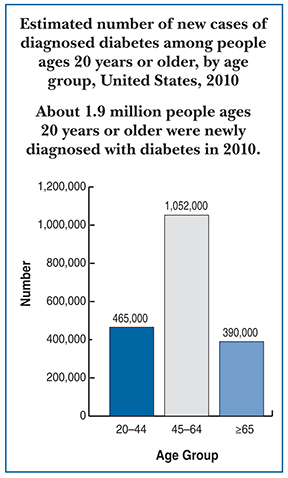 Drawing of a bar graph titled Estimated number of new cases of diagnosed diabetes among people ages 20 years or older, by age group, United States, 2010.